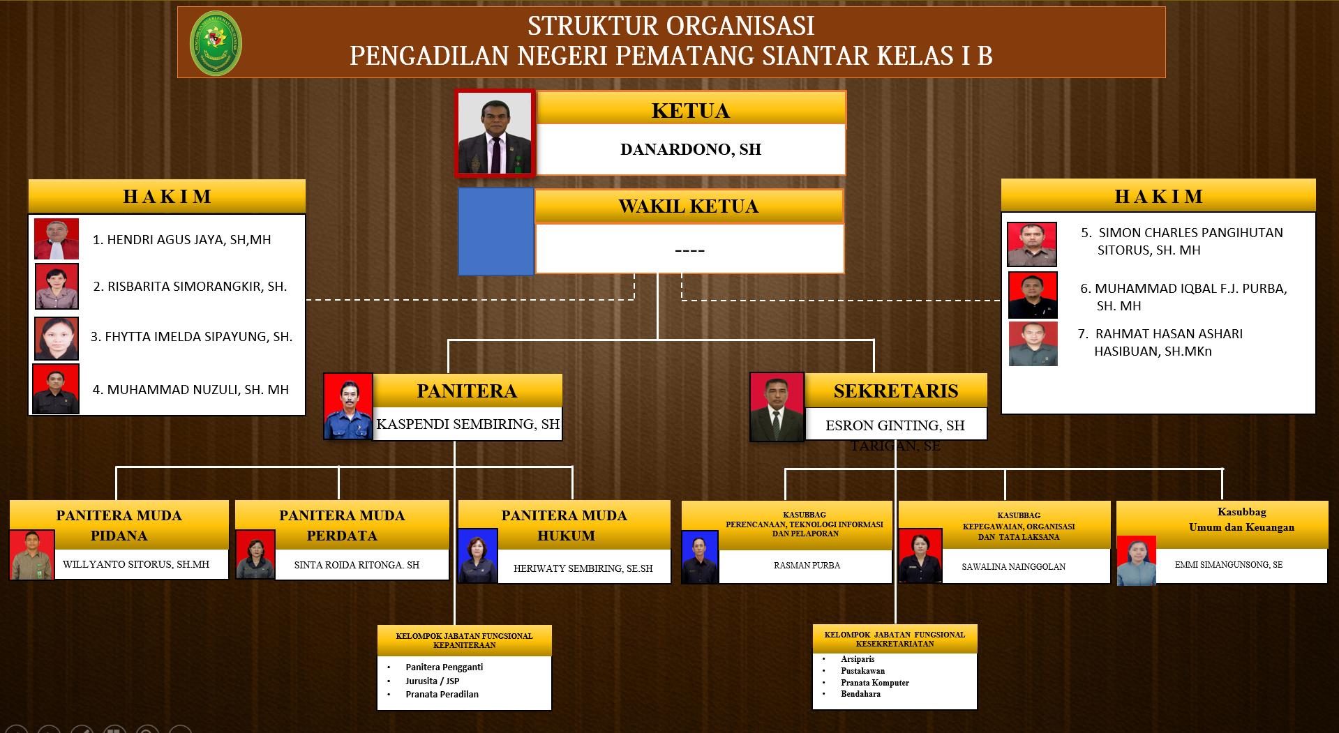 strukture Organisasi_Danar